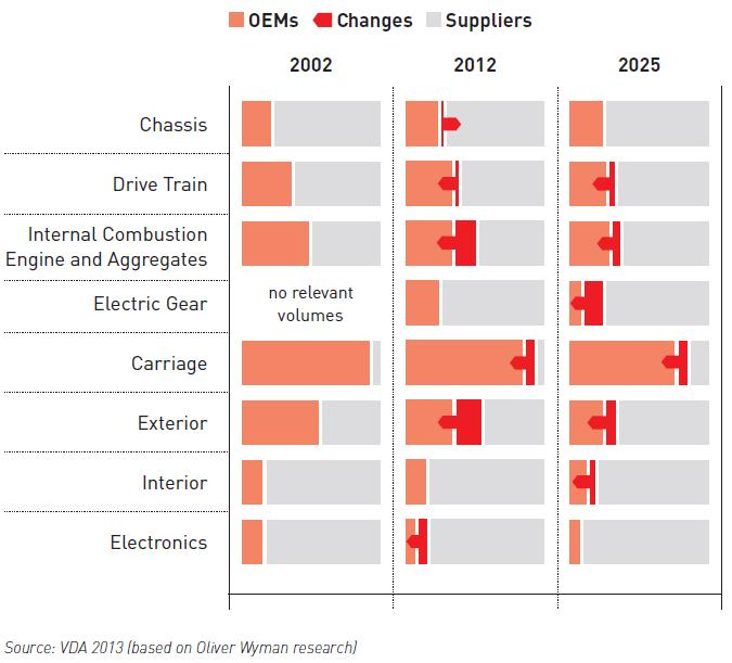 Cluster Strategy Result and Changemanagement Changing Industry Structure: Development of Share of Added Value between OEMs and Suppliers Rising R&D Budget, increasing Supplier knowledge (Spend: 17,6