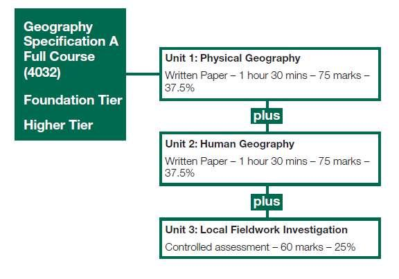 year 10 geography summary Start studying geography year 10 review learn vocabulary, terms, and more with flashcards, games, and other study tools.