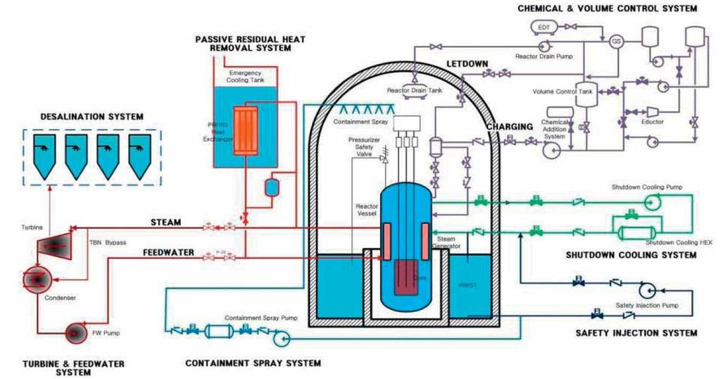 Contents preface introduction automation organisation and for Pool design reactor