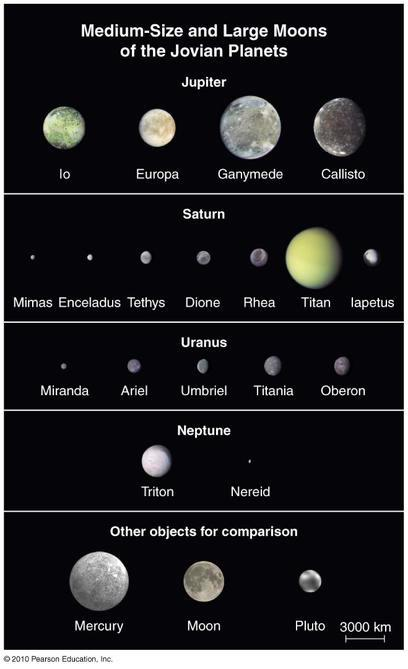 giant planets and moons - photo #22