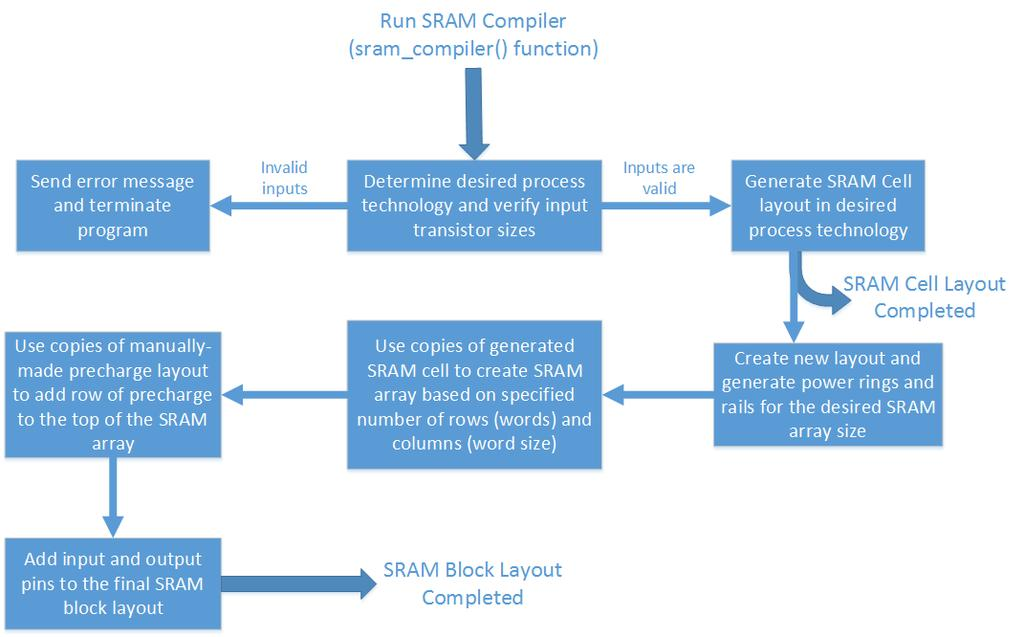 sram thesis