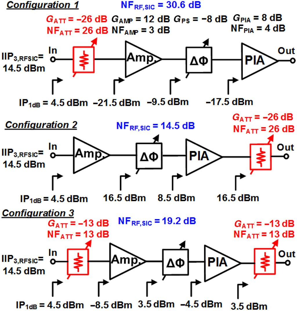 Ieee Journal Of Solid State Circuits Vol 51 No 5 May Pdf Figure 2 Rf 4 Channels Receiver Circuit 1128