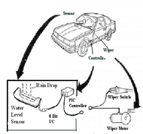 Automatic Rain Sensing Wiper System For 4 Wheeler Vehicles