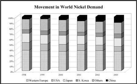 Fig.6 Example of the movement of world s nickel demand. Source from http://content.edgaronline.