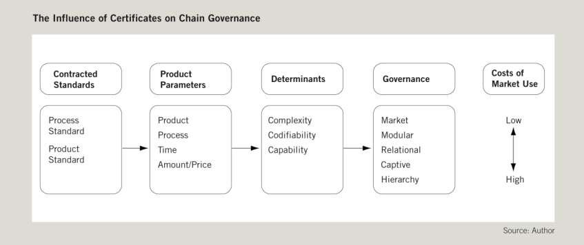 III. Global Value Chain Analysis How Fair Trade standards influence