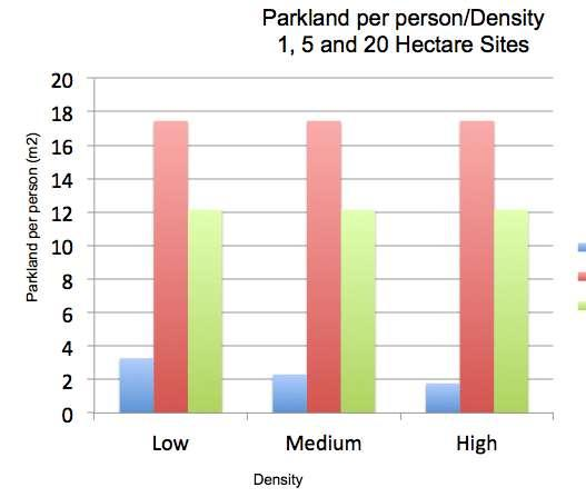 comparison of amount of parkland per person for high density sites (1, 5 and 20 hectares)