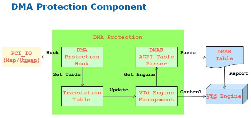 A Tour beyond BIOS Using Intel VT-d for DMA Protection in