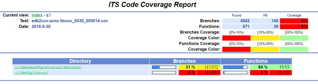 Code Coverage in Firmware Automation Testing - PDF