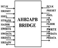 An Overview Of On-Chip Bus Architecture Related To Bridge - PDF