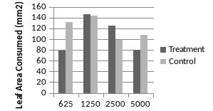 Integrating bioresources and advanced technology for sustainable concentration ppm figure 12 diagram of mean leaf area consumed by 3 rd ccuart Image collections