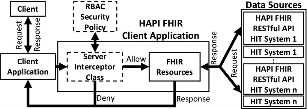 RBAC FHIR Extension to Define and Enforce Security Policies