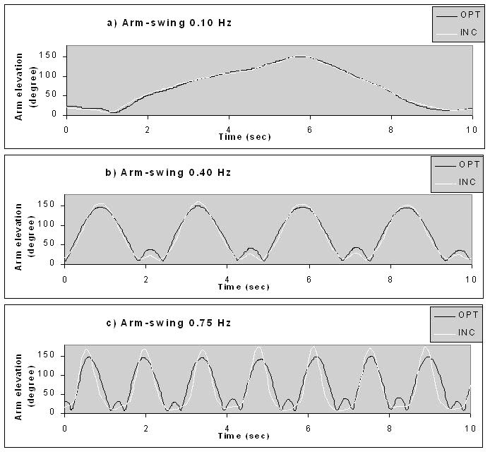 9c0aa8d450e Figure 10. Three typical curves from one test subject showing 10-sec arm  swings