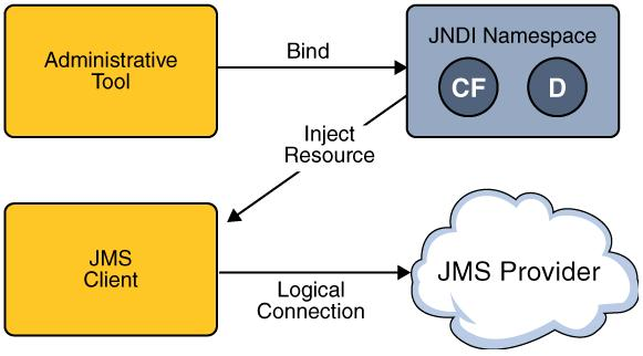 Message-Based Communication, Java Message Service (JMS) API, Java