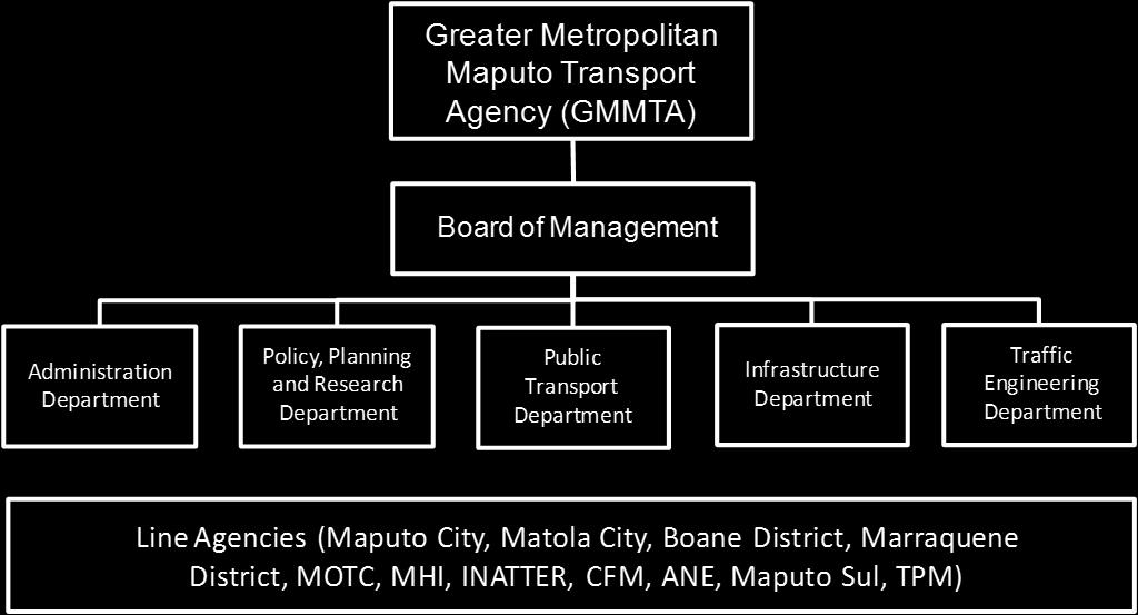 Comprehensive Urban Transport Master Plan for the Greater