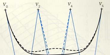 Complex curves are required for some applications, e g  the design