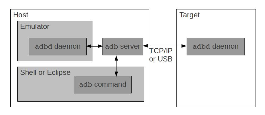 Embedded Android Karim Yaghmour - PDF