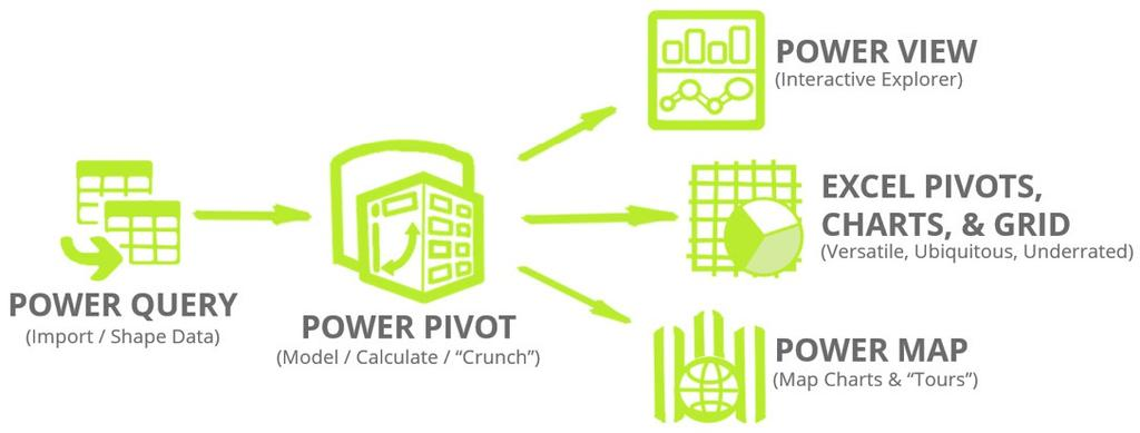 Power Pivot and Power BI: The Excel User's Guide to the Data