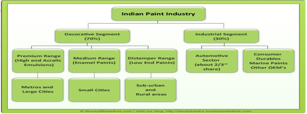 PAINT SECTOR OVERVIEW Introduction to Paint Industry - PDF
