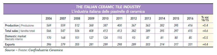(Source: Ceramic World Review www.ceramicworldweb.it) The Russian Ceramic Tile Industry In 2016 the Russian ceramic tile industry managed to limit the decline in its end-of-year production to just -5.