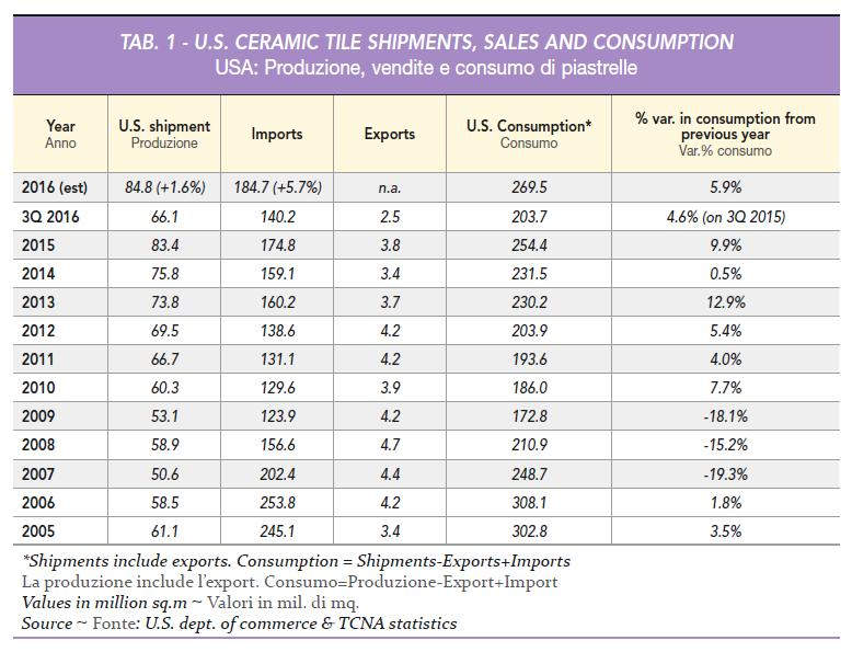 since 2007. Domestic tile consumption rose last year to 269.5 million sq.m (+5.9%), the fourth highest value ever recorded and the best since 2004-2006 when it stood at more than 300 million sq.