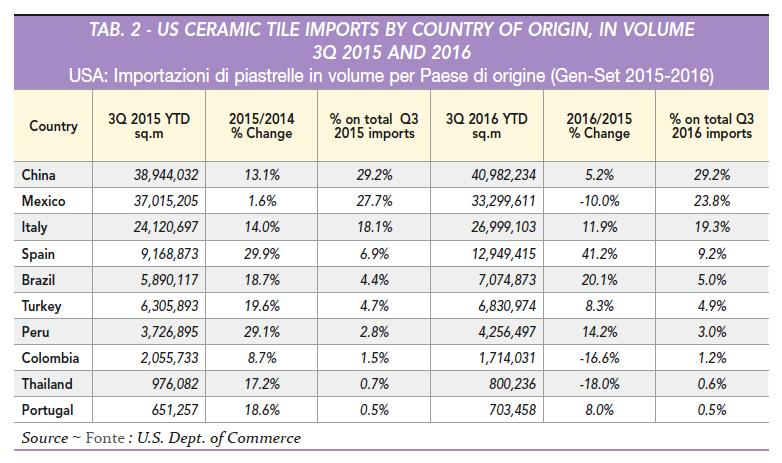 Imports Through 3Q 2016, 1.51 billion sq. ft. (140.2 million sq. m) of ceramic tile was brought in to the U.S., a 5.0% jump from 3Q 2015 YTD (1.44 million sq. ft./133.6 million sq. m). Through 3Q 2016 imports comprised 68.