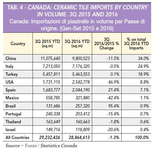 As there is no significant ceramic tile production in Canada, imports approximately equal consumption. Through 3Q 2016, 310.7 million sq. ft. (28.9 million sq. m) of ceramic tile arrived in Canada.