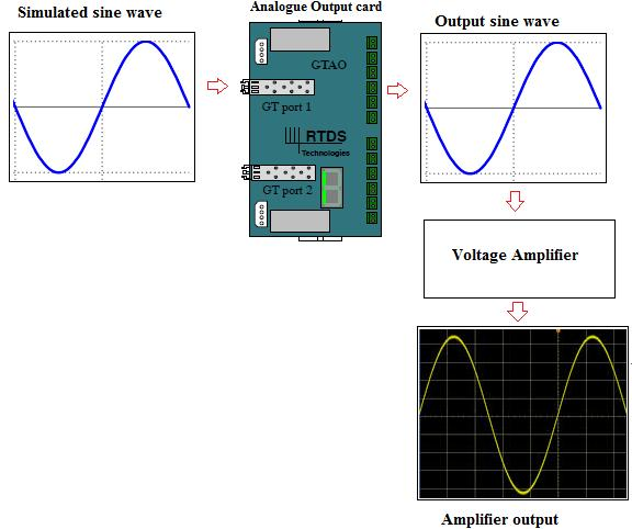 The analog output signal from the GTAO was then applied as input to the amplifier as shown in figure 2. Figure 3-2 Amplifier gain testing The amplifier gain measured by (2.