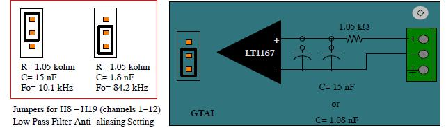 Figure 3-8 Anti-aliasing filter on GTAI channels Figure 3-9 shows the monitored signal in the RTDS simulation has a reduced