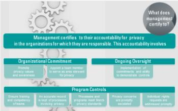September 2010 Launch comprehensive new global Merck Privacy Program based on 5 core elements aligned to external best