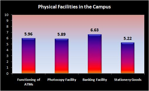 PHYSICAL FACILITY In the parameterwise break up it is seen that satisfaction level is least in case of Availability of Stationery Goods in the Campus and is maximum in case of