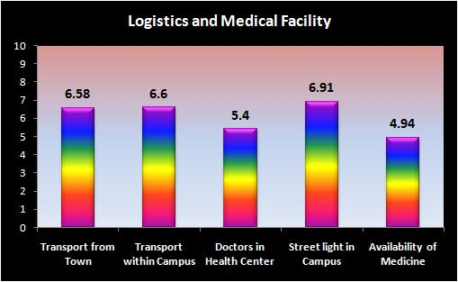 Logistics and Medical Facility In the parameterwise break up it is seen that satisfaction level is least in case of Availability of Medicine in University Health Centre