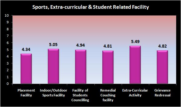 Sports, Extracurricular & Other Facilities In the parameterwise break up it is seen that satisfaction level is least in case of Placement Facility and is maximum in case of Facility