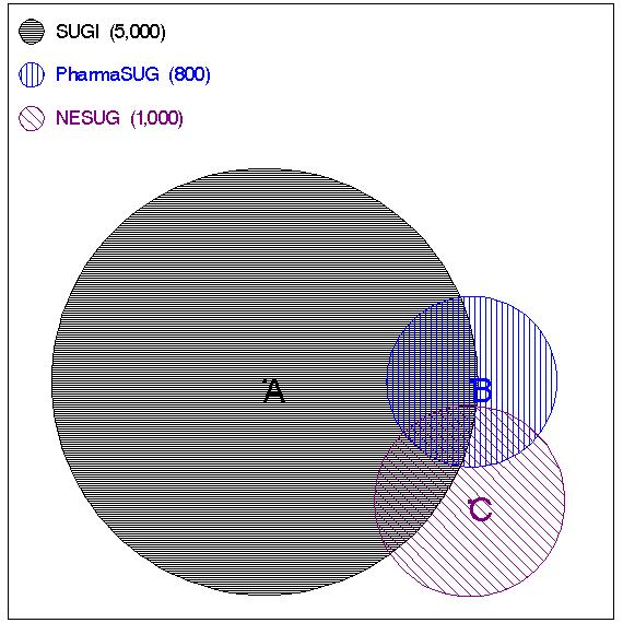 Applications Big Small Customized Proportional Venn Diagrams From