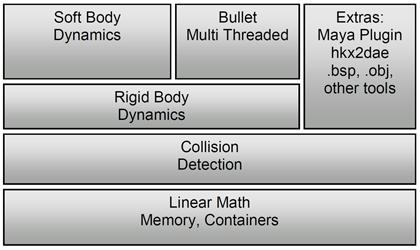 Intro to Bullet Physics - PDF