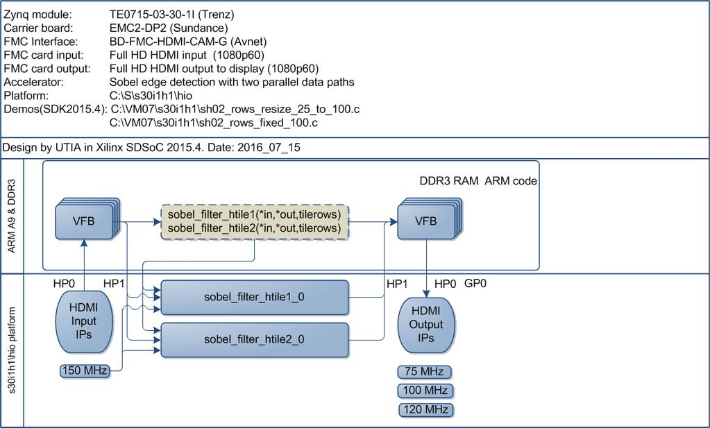 Full HD HDMI In-Out HW-Accelerated Demos for Zynq System-on-Module