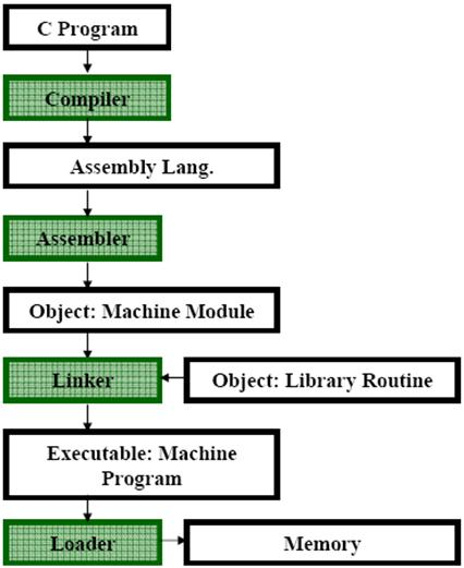 Assembly Language Lab # 1 TASM & MASM Assemblers - PDF