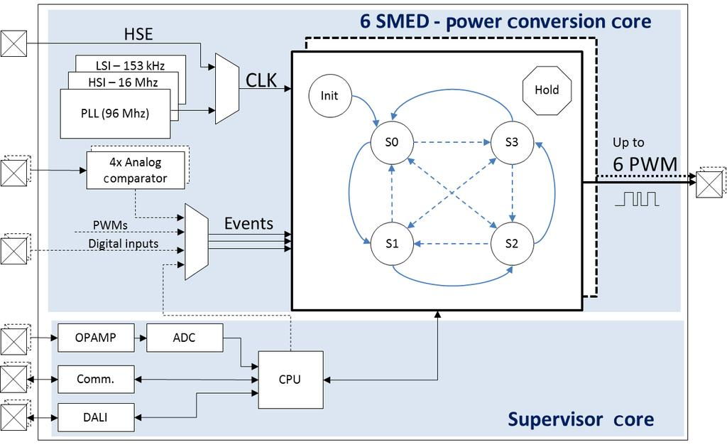 Digital controllers for lighting and power conversion applications