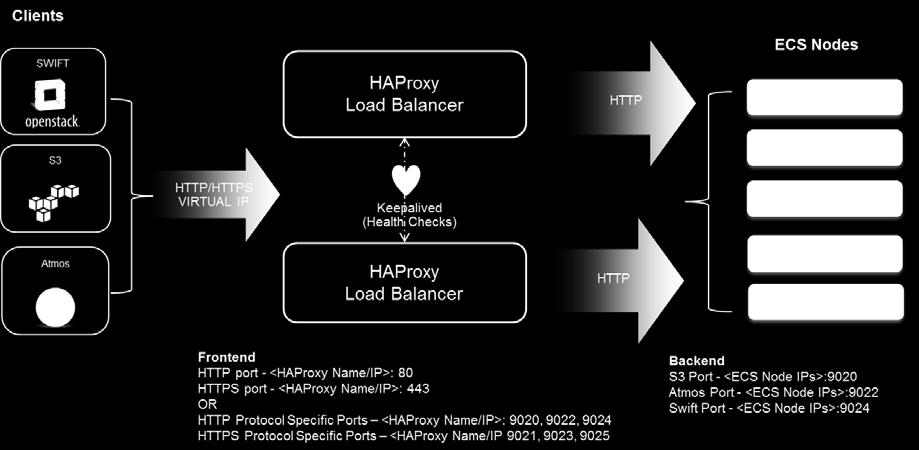 ECS WITH HAPROXY LOAD BALANCER - PDF