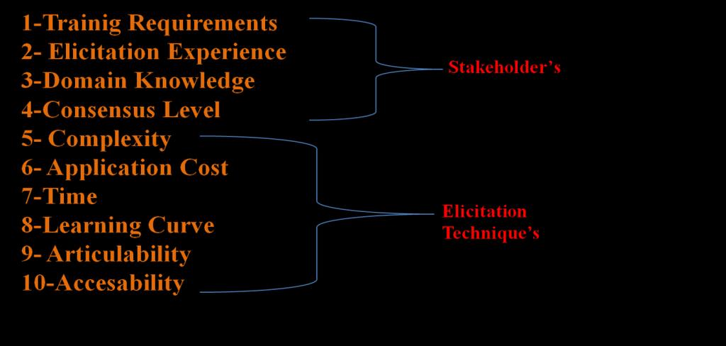 FUZZY LOGIC BASED INTELLIGENT SOFTWARE REQUIREMENT ELICITATION