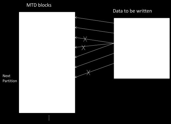 And The Skip Bad Block Is Also Partition Base, Meaning If Partition Mtd2  Has A