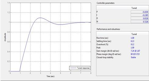 PH Control Using MATLAB - PDF