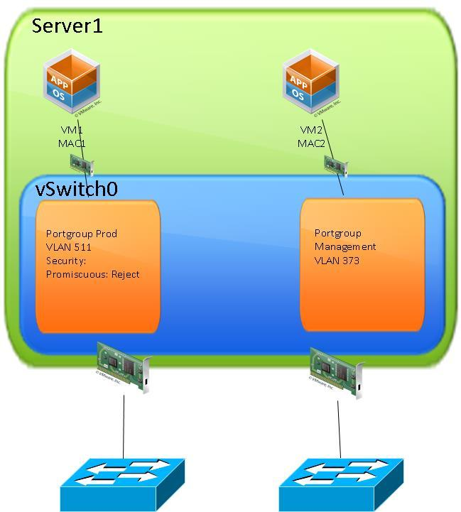 Hypervisors Networking: Best Practices for Interconnecting