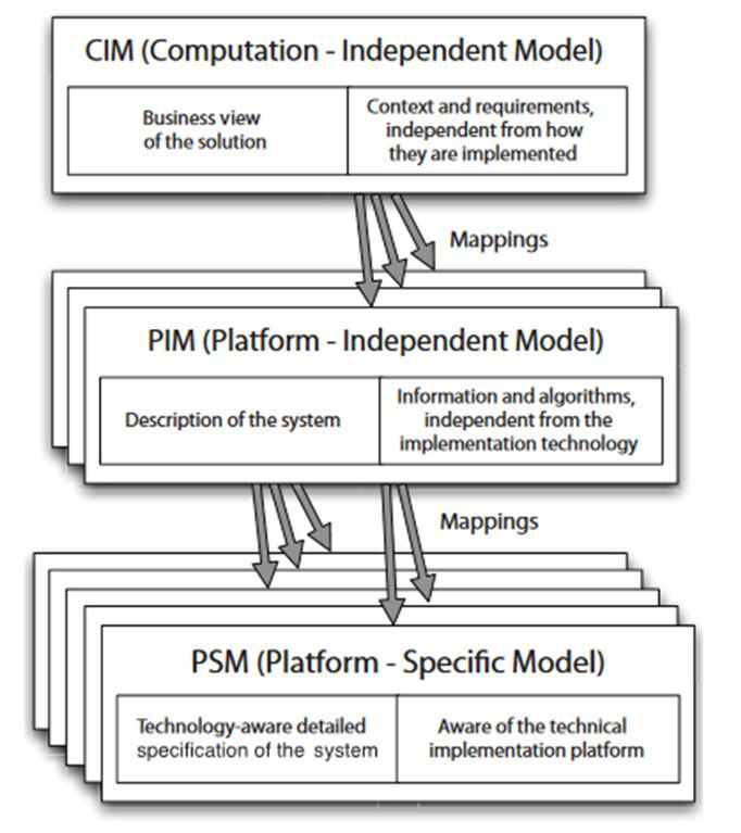 A Model Driven Approach for Modeling and Generating PHP