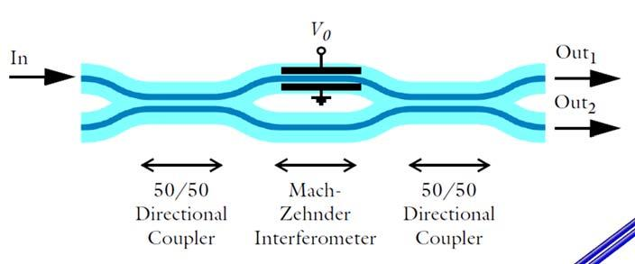 What is Wave Optics? Semiconductor laser (5 x 5 x 500 µm 3