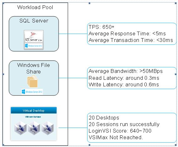 Virtual SAN 6 2 for Remote and Branch Office Deployment