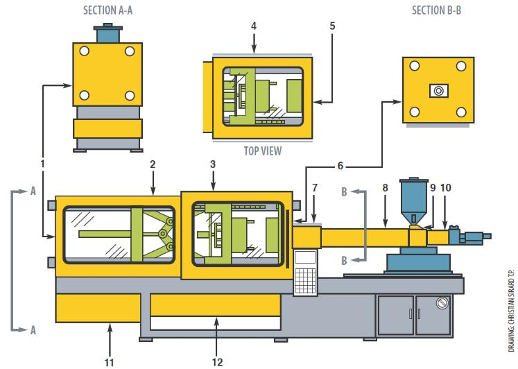 R-970  Plastic Injection Moulding Machines with Auxiliary Equipment
