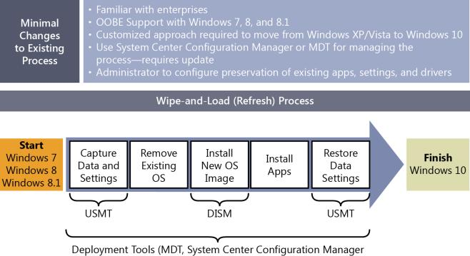 Deploying Windows 10  Automating deployment by using System Center