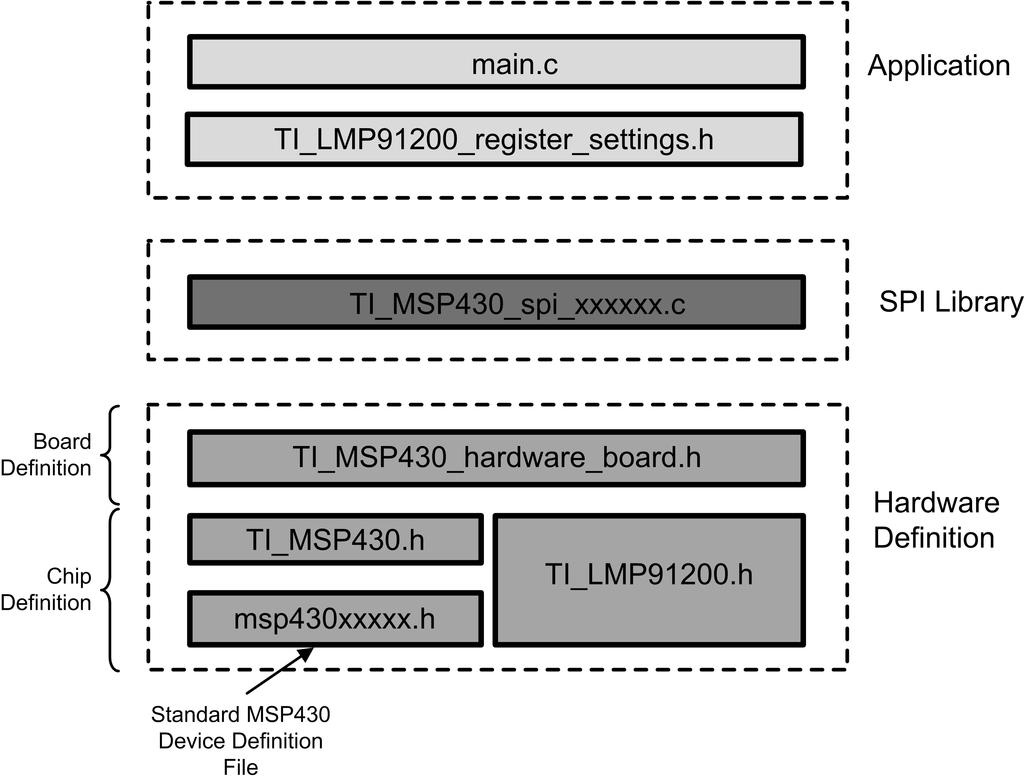 msp430 interface to lmp91200 code library pdf