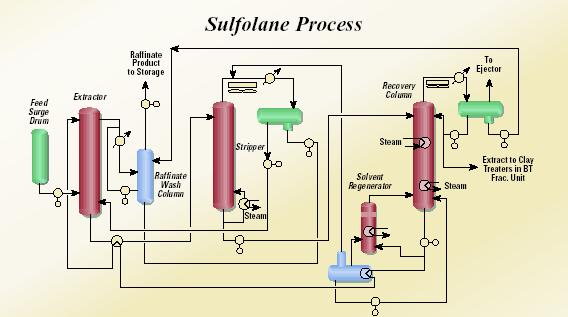 Chapter 7 Figure 7.6. UOP Sulfolane process[3].