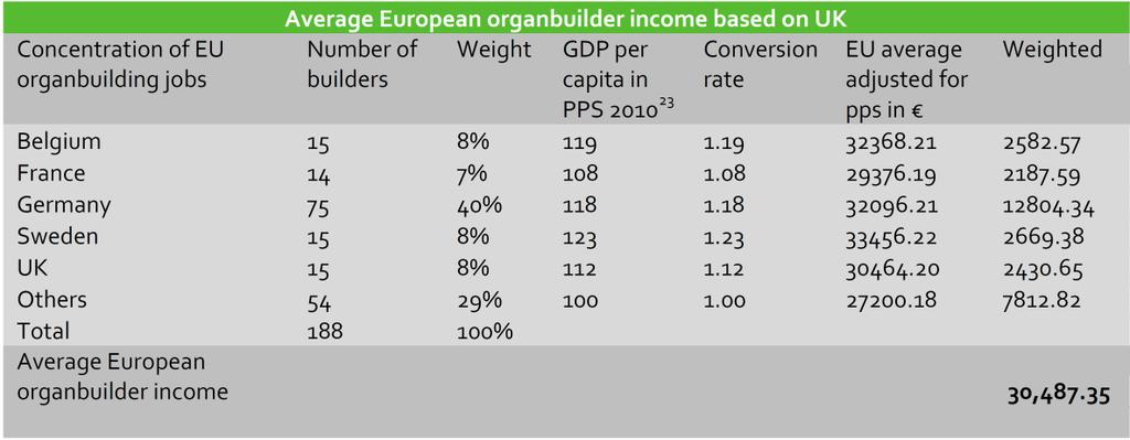 64 Table 13: Average European organ builder income 94 Table